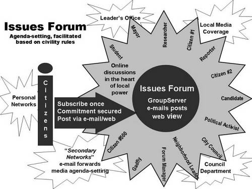 local issues forum diagram