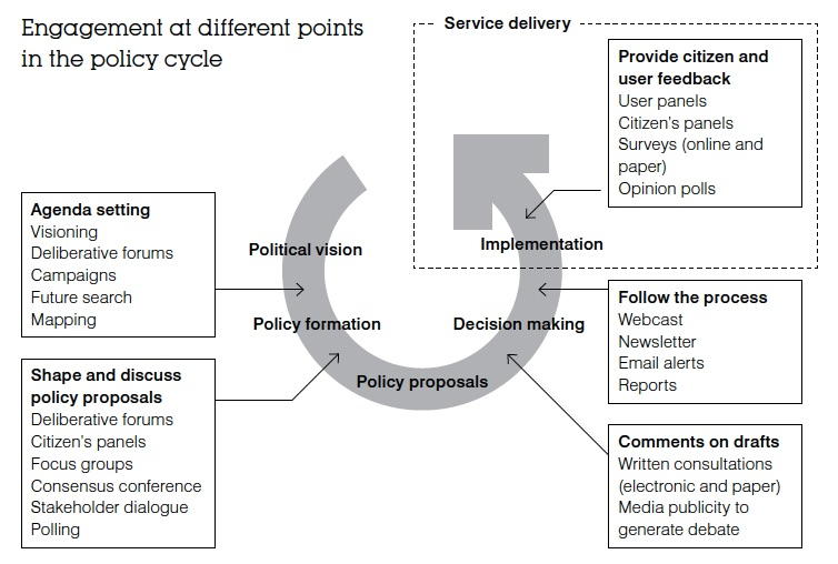 Engagement at different points in the policy cycle public engagement in public policy making involve org uk