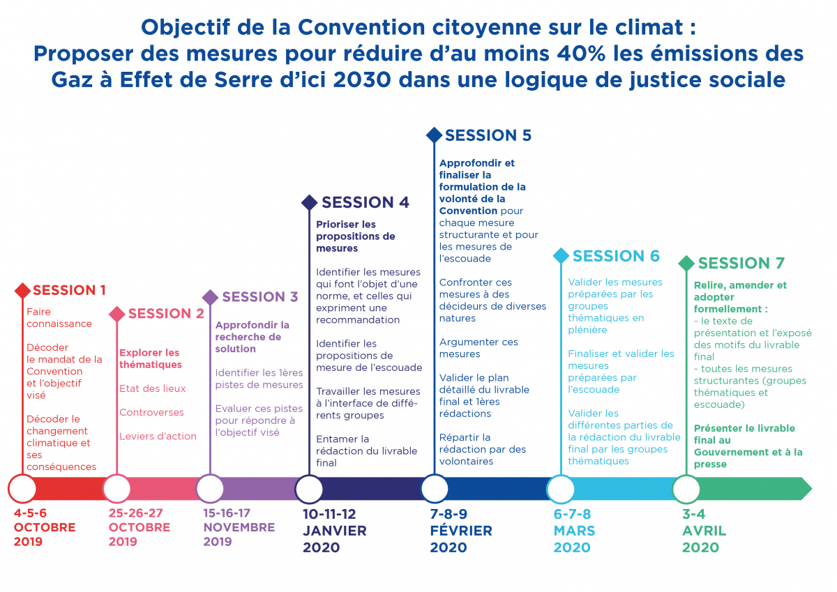 Outline timeline for the french citizens' assembly